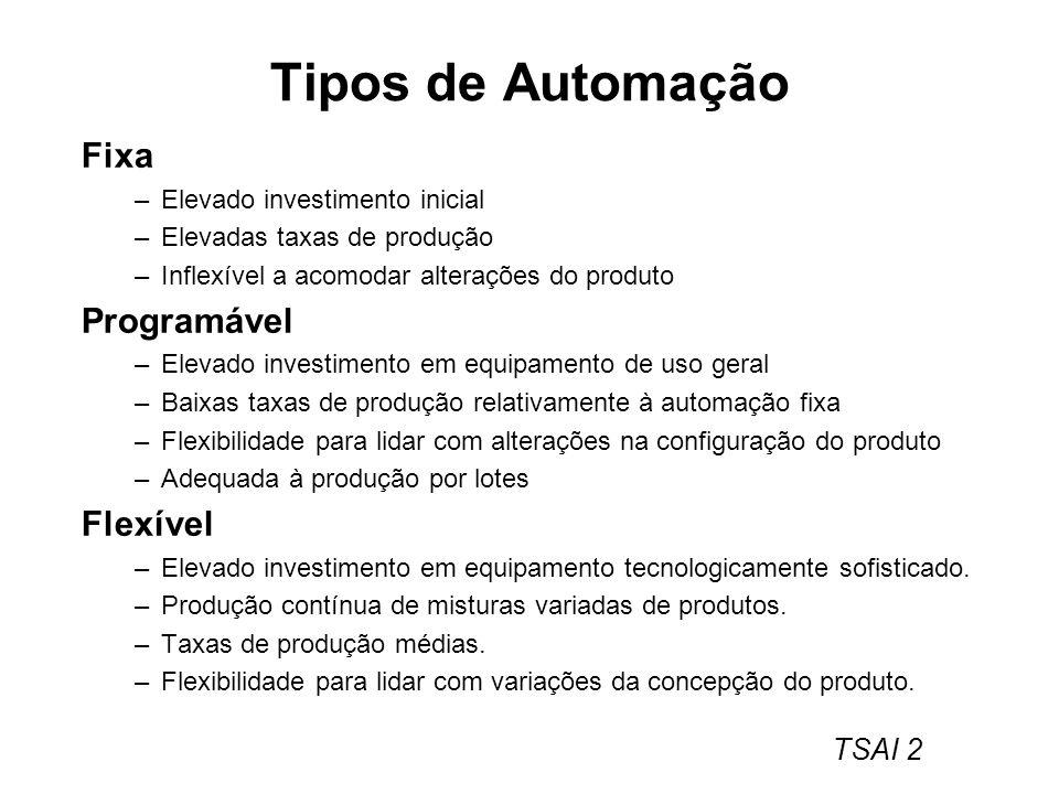 Tipos de Automação Fixa Programável Flexível
