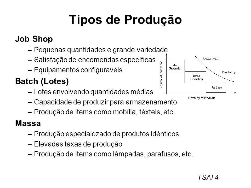 Tipos de Produção Job Shop Batch (Lotes) Massa