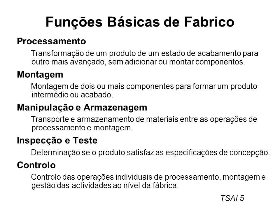 Funções Básicas de Fabrico