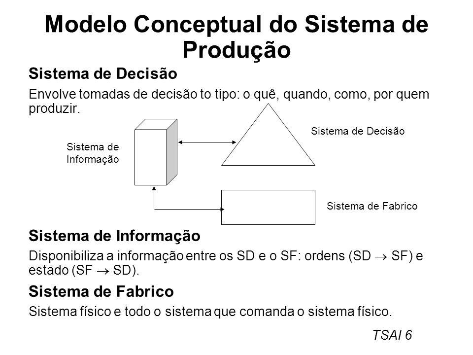 Modelo Conceptual do Sistema de Produção