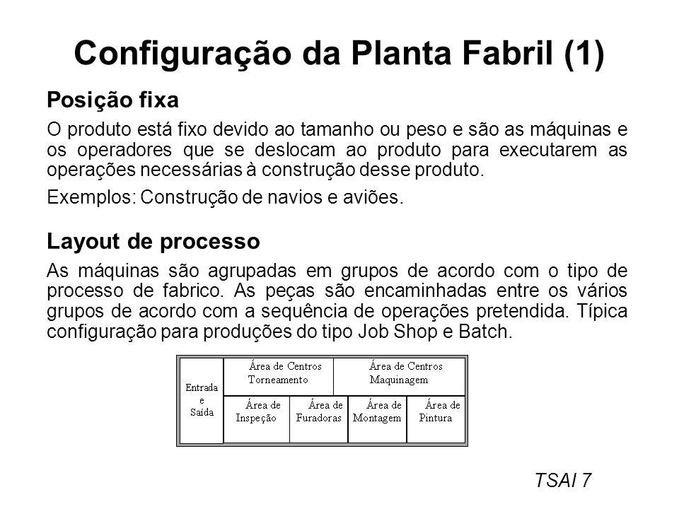 Configuração da Planta Fabril (1)