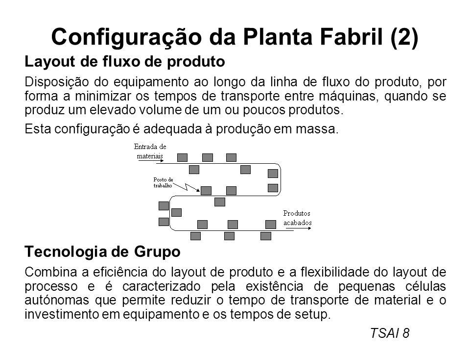 Configuração da Planta Fabril (2)