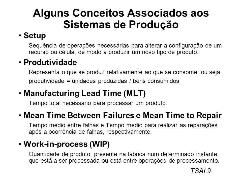 Alguns Conceitos Associados aos Sistemas de Produção