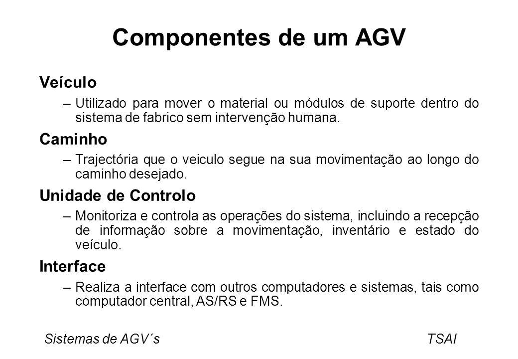 Componentes de um AGV Veículo Caminho Unidade de Controlo Interface