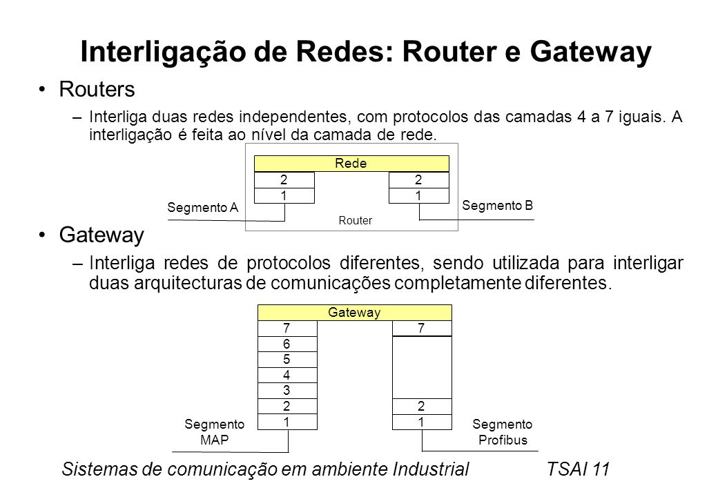 Interligação de Redes: Router e Gateway