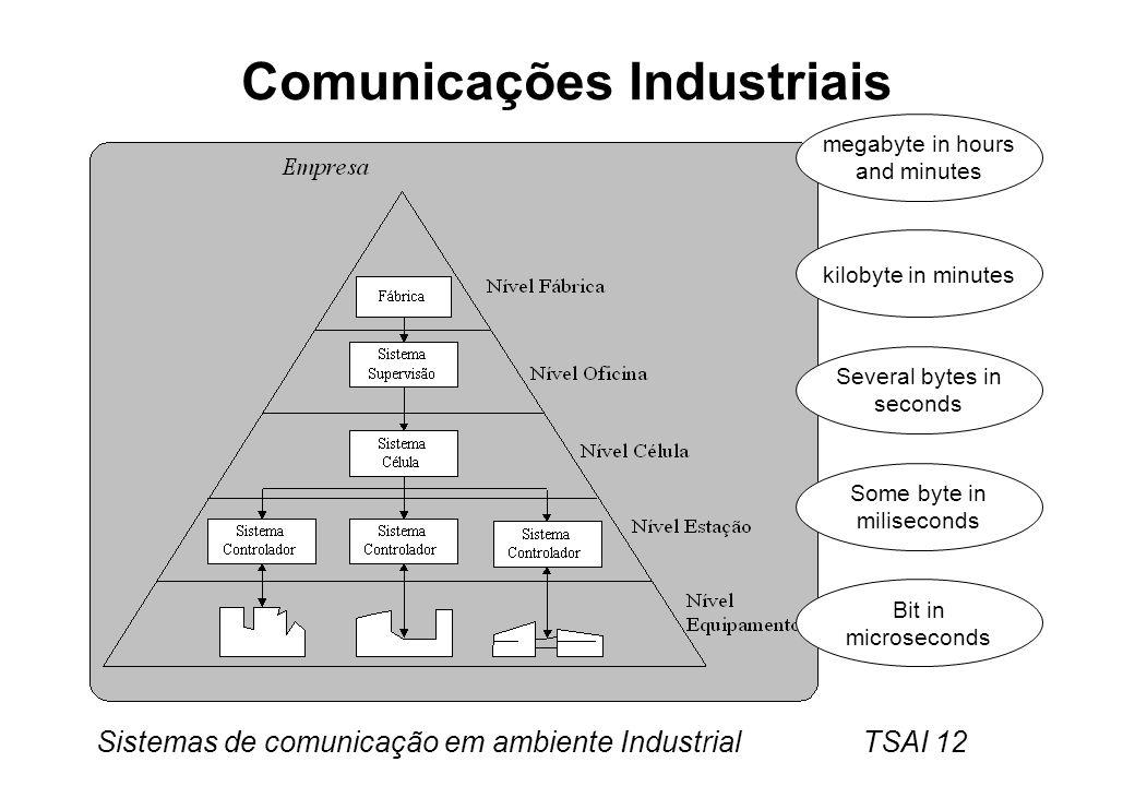 Comunicações Industriais