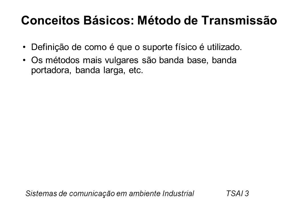 Conceitos Básicos: Método de Transmissão