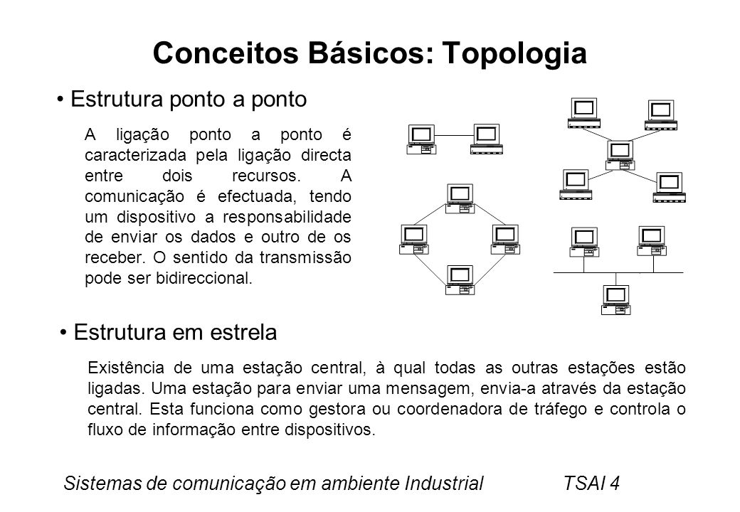 Conceitos Básicos: Topologia