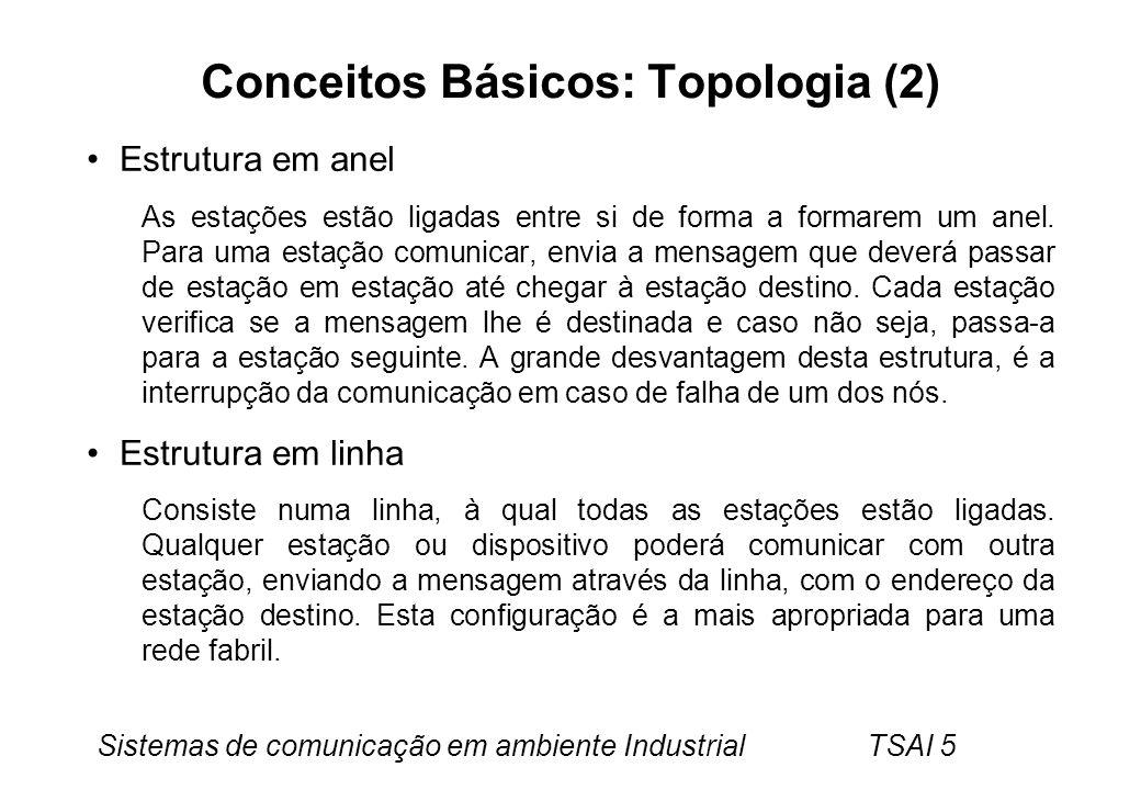 Conceitos Básicos: Topologia (2)