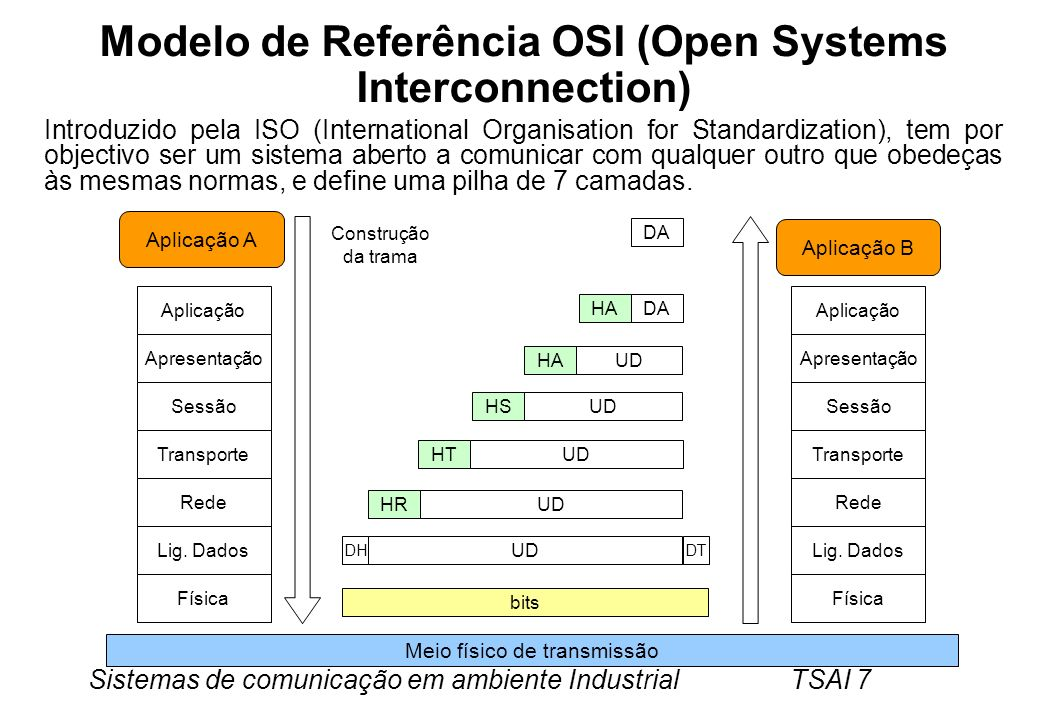 Modelo de Referência OSI (Open Systems Interconnection)