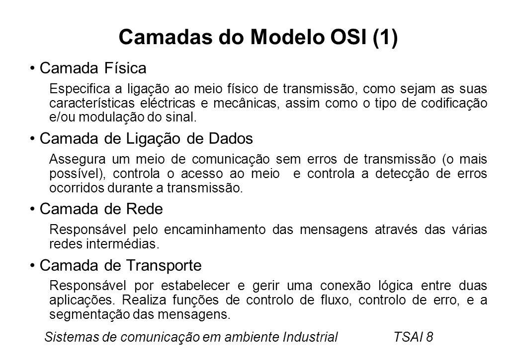 Camadas do Modelo OSI (1)