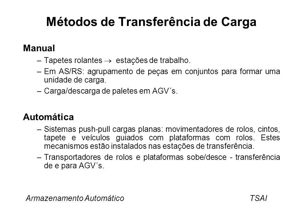 Métodos de Transferência de Carga