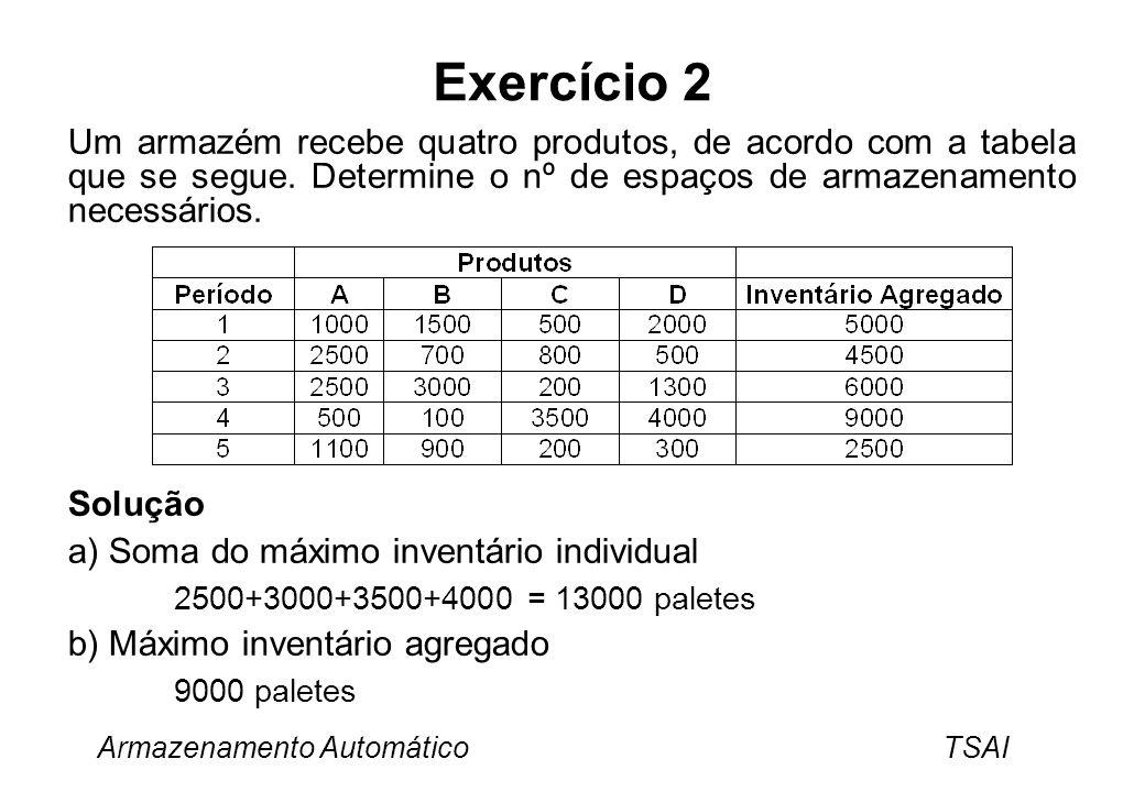Exercício 2 Um armazém recebe quatro produtos, de acordo com a tabela que se segue. Determine o nº de espaços de armazenamento necessários.