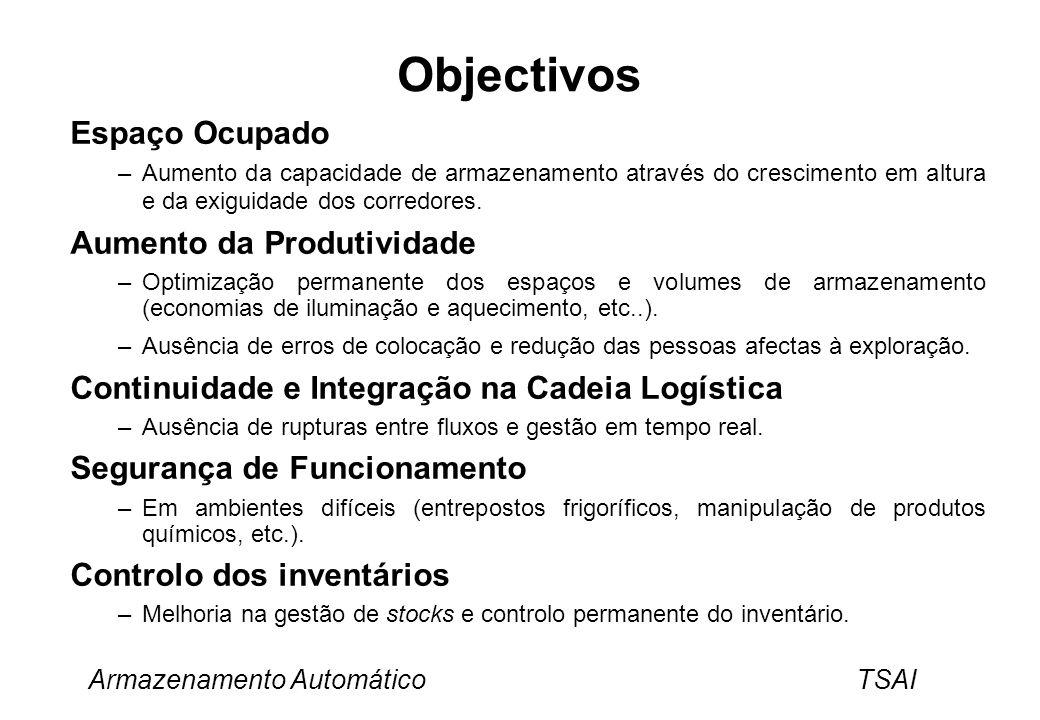 Objectivos Espaço Ocupado Aumento da Produtividade