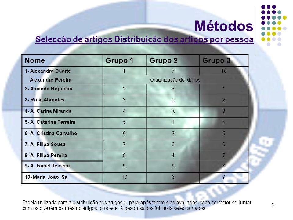 Métodos Selecção de artigos Distribuição dos artigos por pessoa