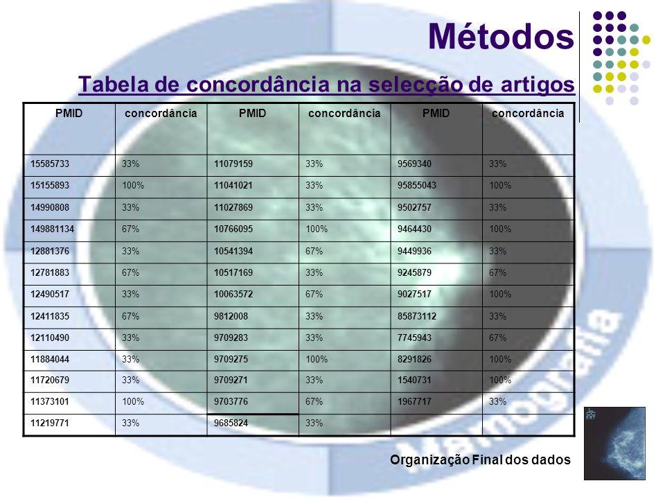Métodos Tabela de concordância na selecção de artigos