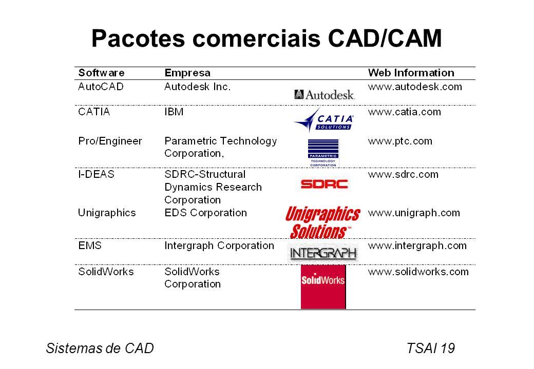 Pacotes comerciais CAD/CAM