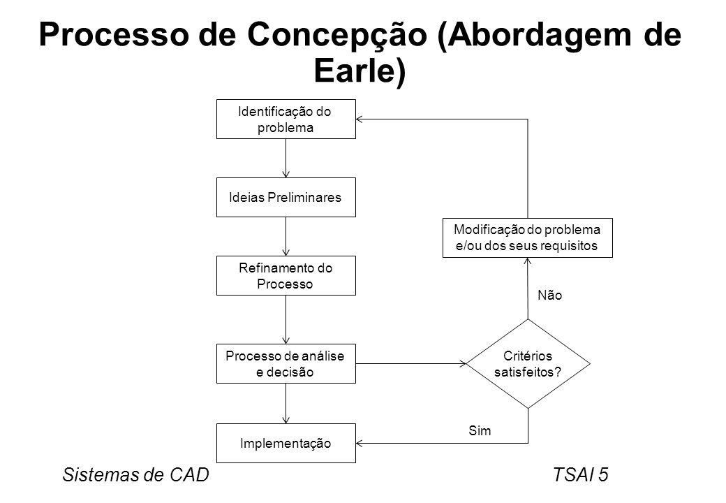 Processo de Concepção (Abordagem de Earle)