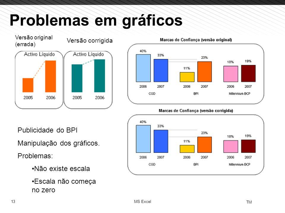 Problemas em gráficos Publicidade do BPI Manipulação dos gráficos.