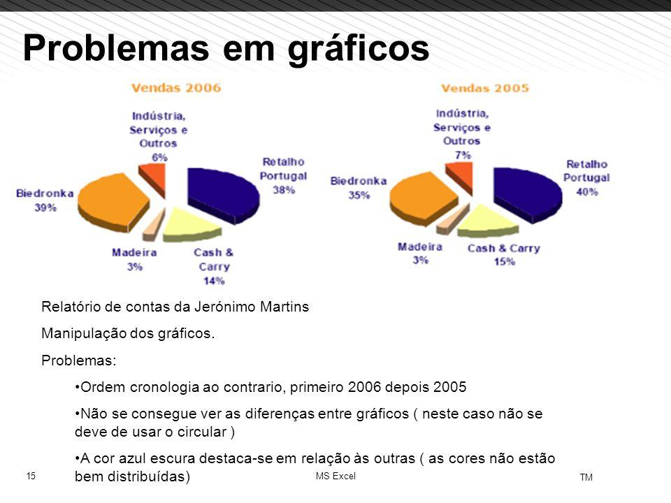 Problemas em gráficos Relatório de contas da Jerónimo Martins