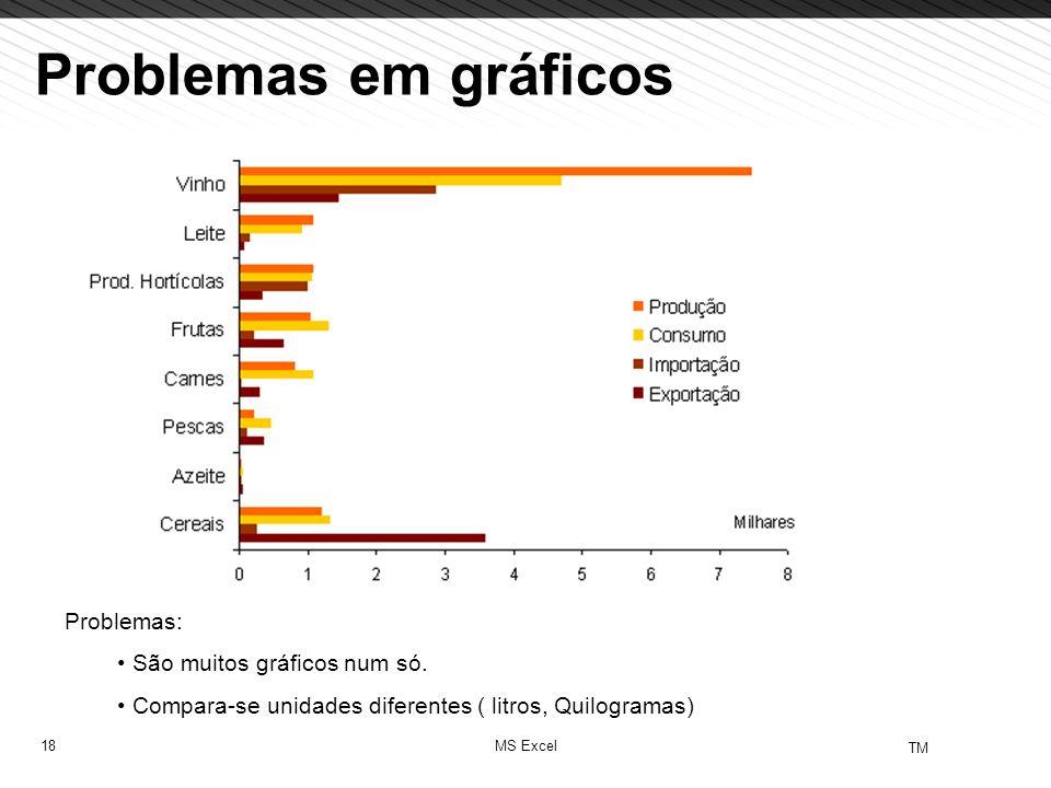 Problemas em gráficos Problemas: São muitos gráficos num só.