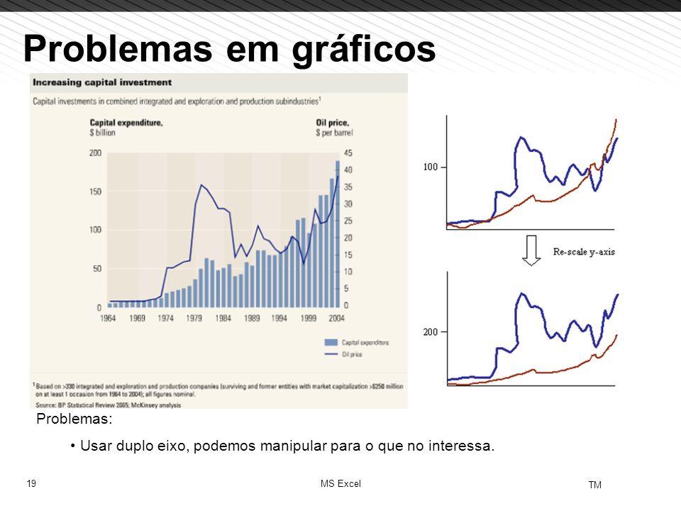 Problemas em gráficos Problemas: