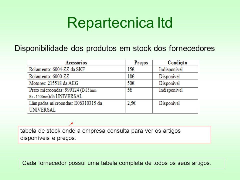 Repartecnica ltd Disponibilidade dos produtos em stock dos fornecedores.