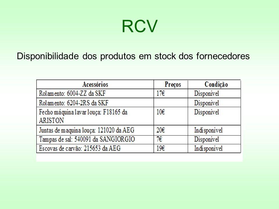 RCV Disponibilidade dos produtos em stock dos fornecedores