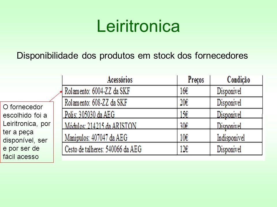 Leiritronica Disponibilidade dos produtos em stock dos fornecedores