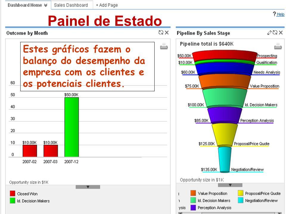 Painel de EstadoEstes gráficos fazem o balanço do desempenho da empresa com os clientes e os potenciais clientes.