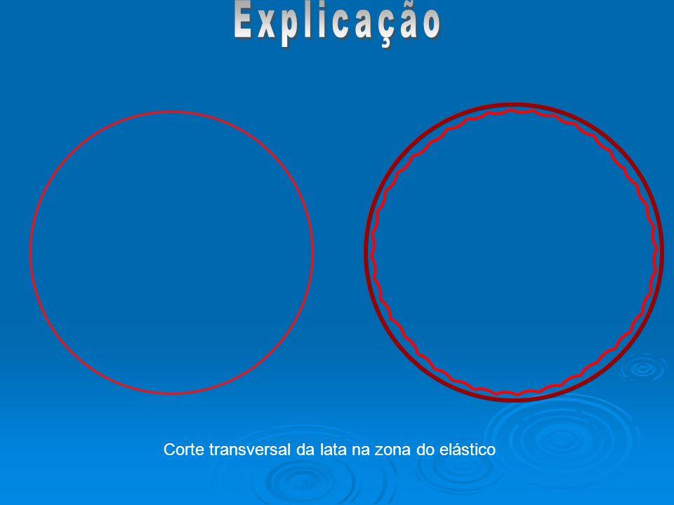 Explicação Corte transversal da lata na zona do elástico