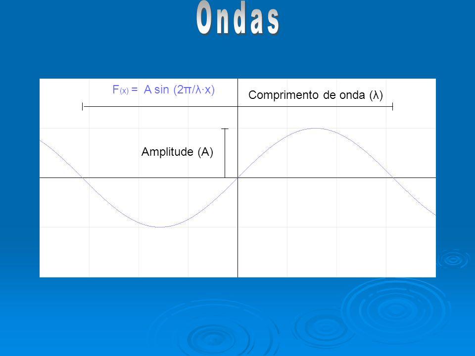 Ondas F(x) = A sin (2π/λ∙x) Comprimento de onda (λ) Amplitude (A)