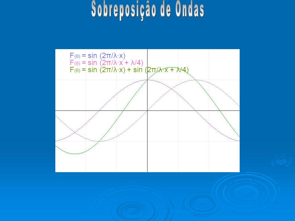 Sobreposição de Ondas F(θ) = sin (2π/λ∙x) F(θ) = sin (2π/λ∙x + λ/4)