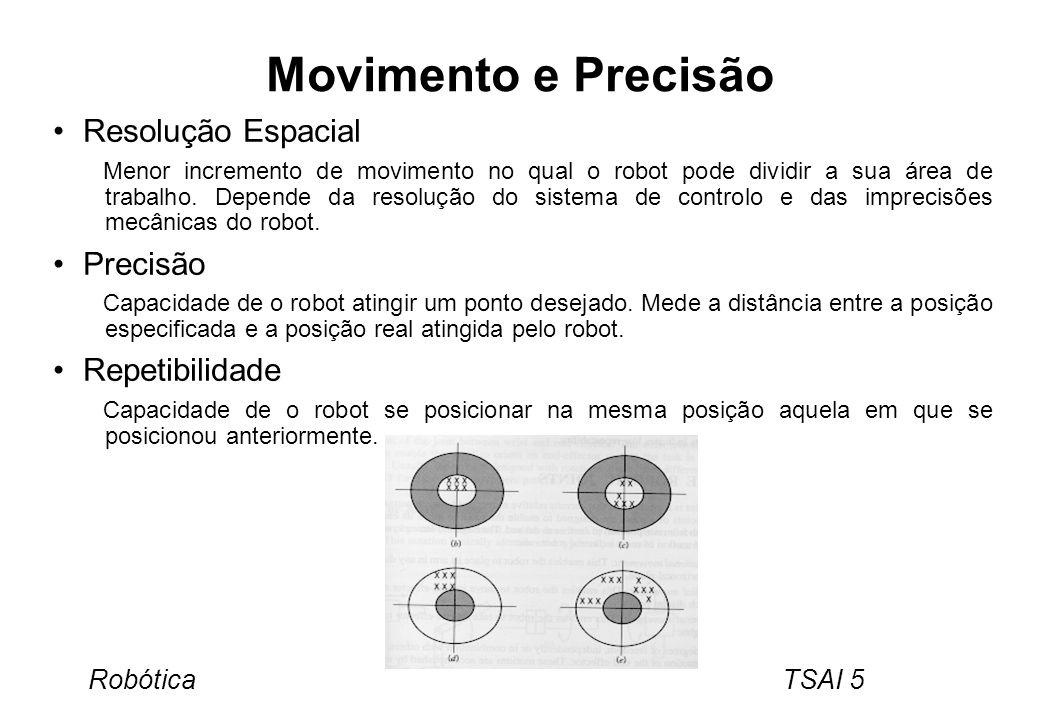 Movimento e Precisão Resolução Espacial Precisão Repetibilidade