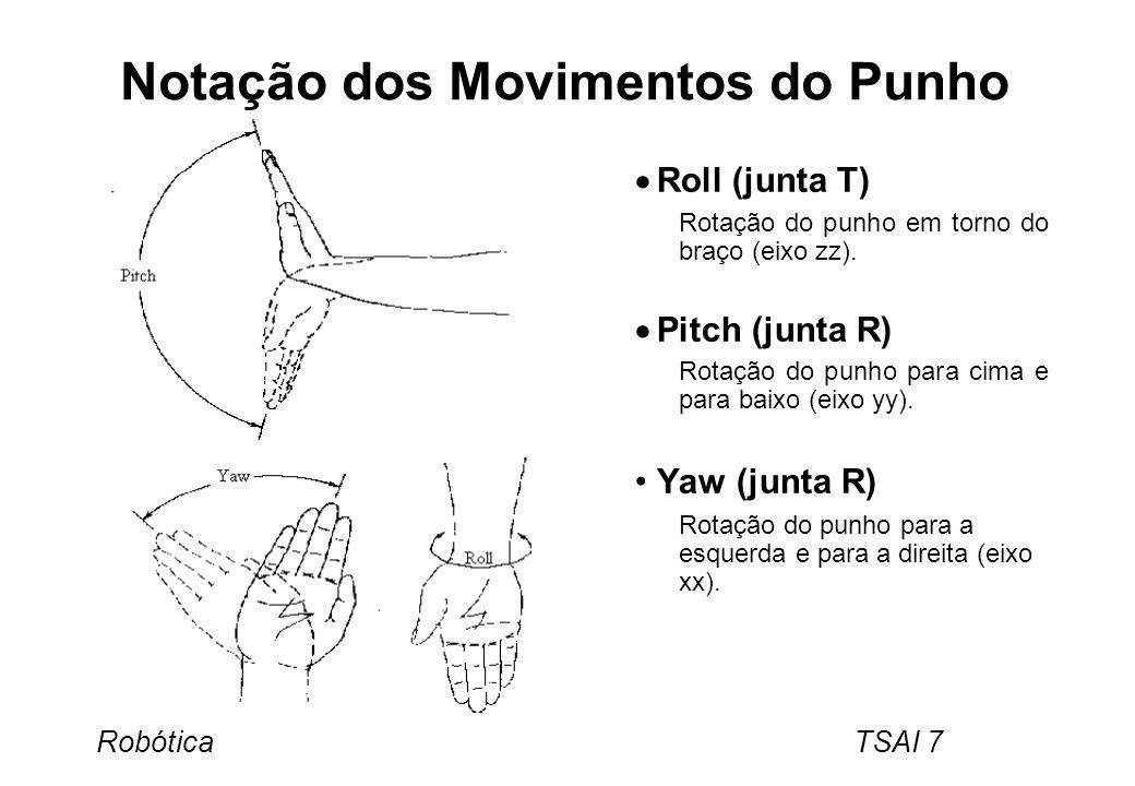 Notação dos Movimentos do Punho
