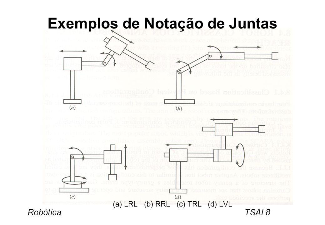 Exemplos de Notação de Juntas