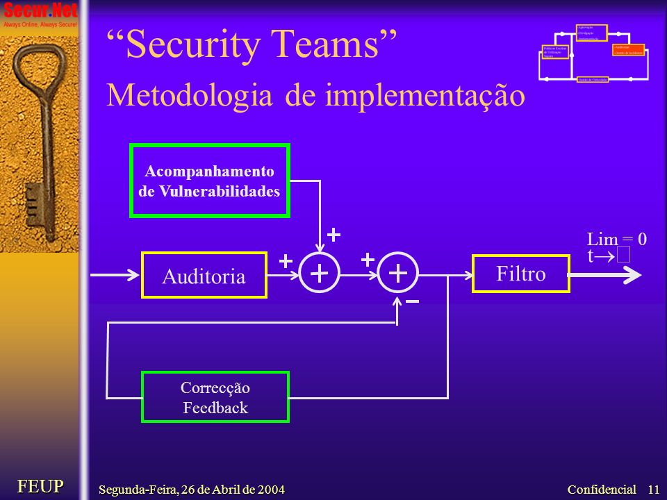 Security Teams Metodologia de implementação