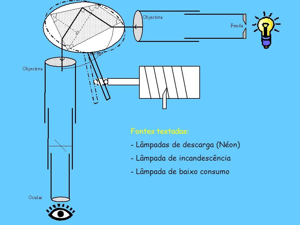 Fontes testadas: Lâmpadas de descarga (Néon) Lâmpada de incandescência Lâmpada de baixo consumo