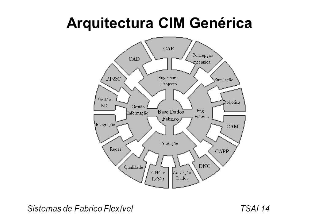 Arquitectura CIM Genérica