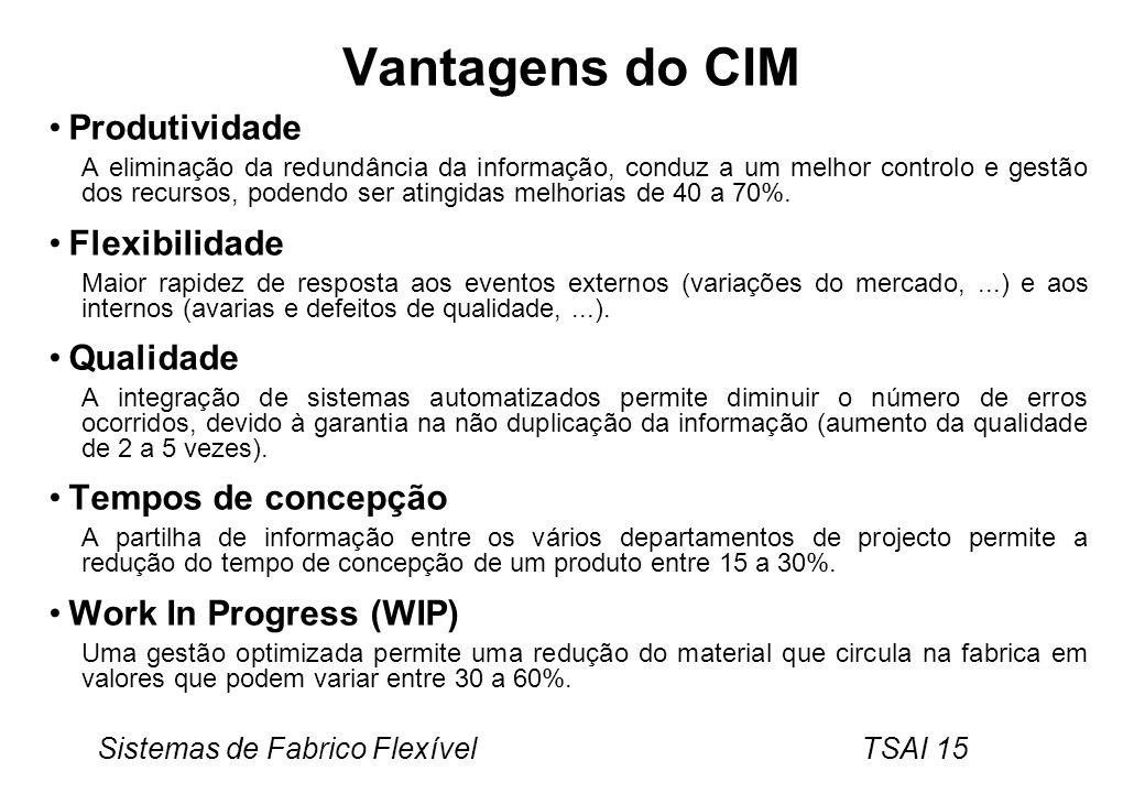 Vantagens do CIM Produtividade Flexibilidade Qualidade
