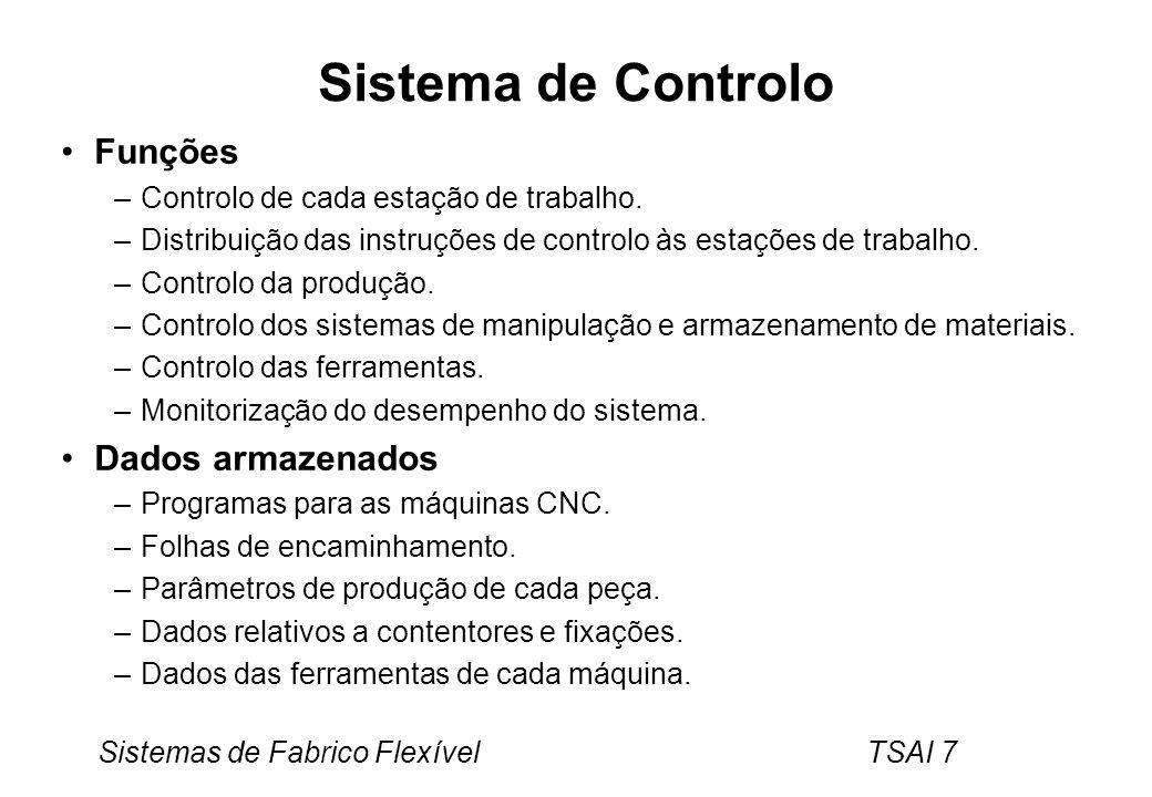 Sistema de Controlo Funções Dados armazenados