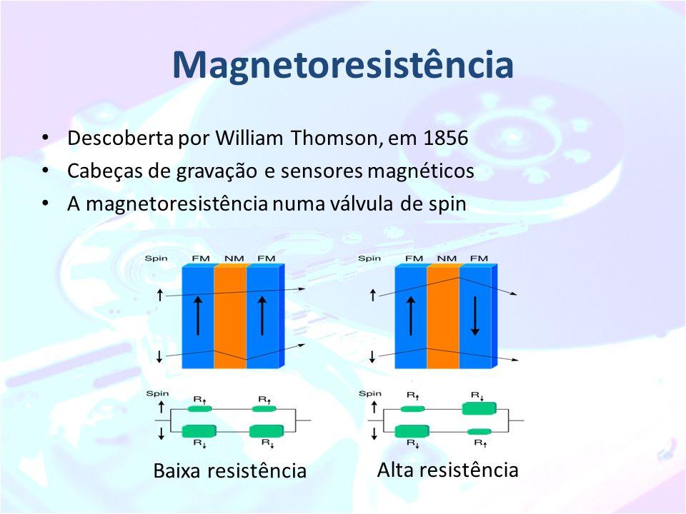 Magnetoresistência Descoberta por William Thomson, em 1856