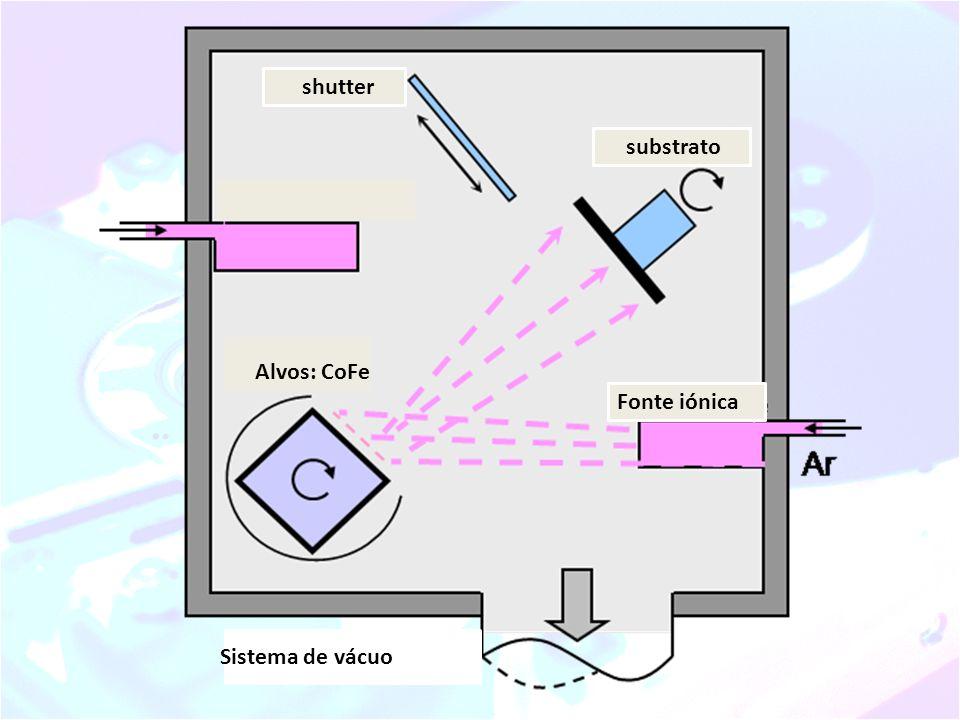 shutter substrato Alvos: CoFe Fonte iónica Sistema de vácuo