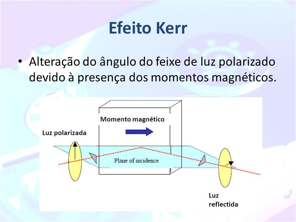 Efeito Kerr Alteração do ângulo do feixe de luz polarizado devido à presença dos momentos magnéticos.