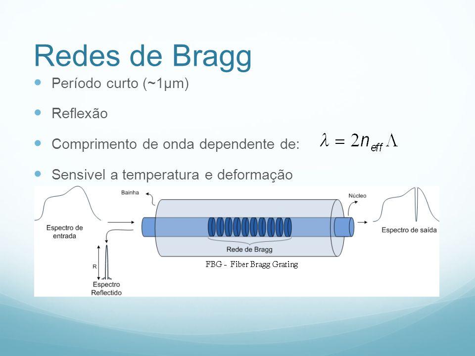Redes de Bragg Período curto (~1μm) Reflexão