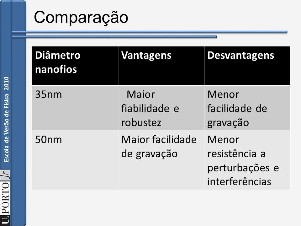Comparação Diâmetro nanofios Vantagens Desvantagens 35nm