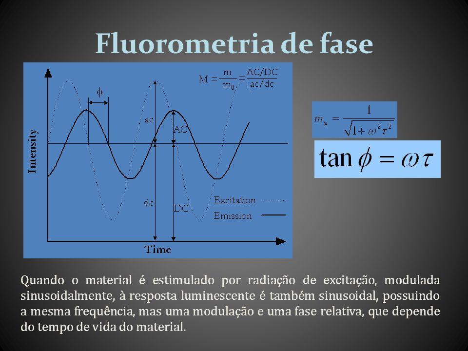 Fluorometria de fase