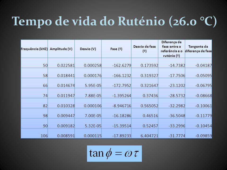 Tempo de vida do Ruténio (26.0 °C)