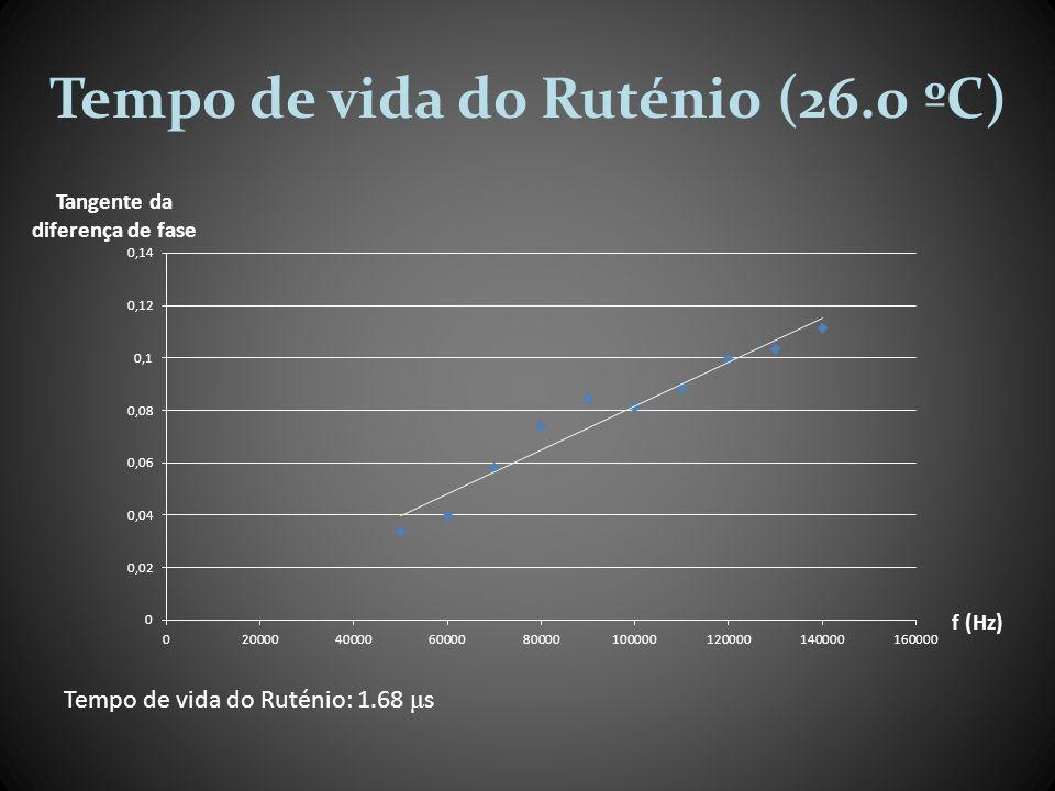 Tempo de vida do Ruténio (26.0 ºC)