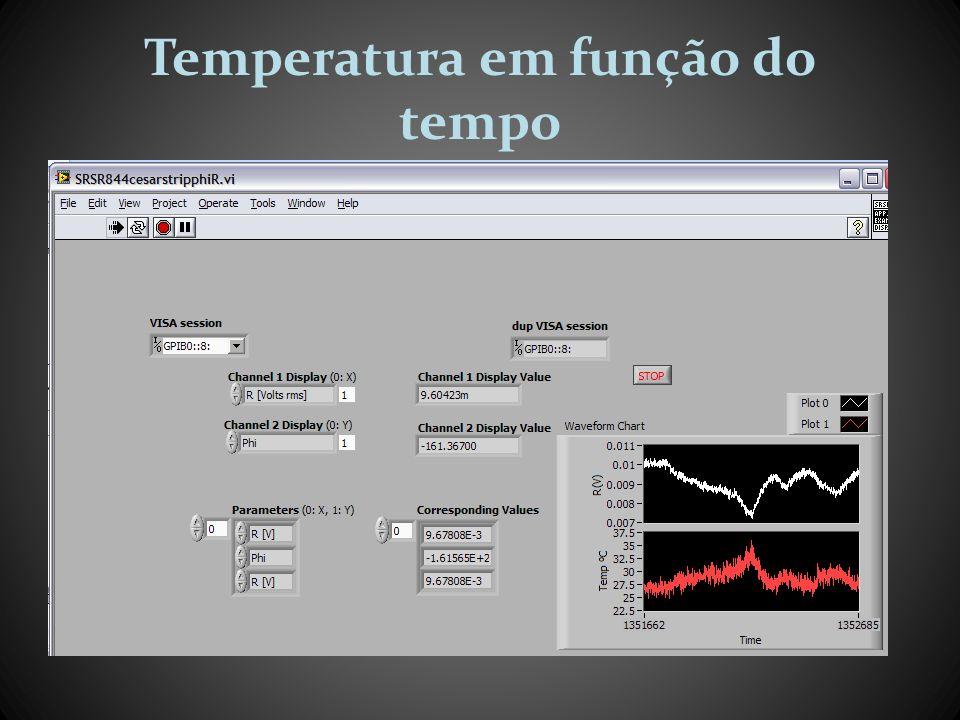 Temperatura em função do tempo